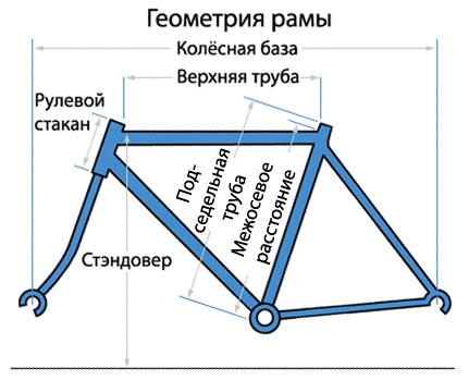 рамы шоссейного велосипеда