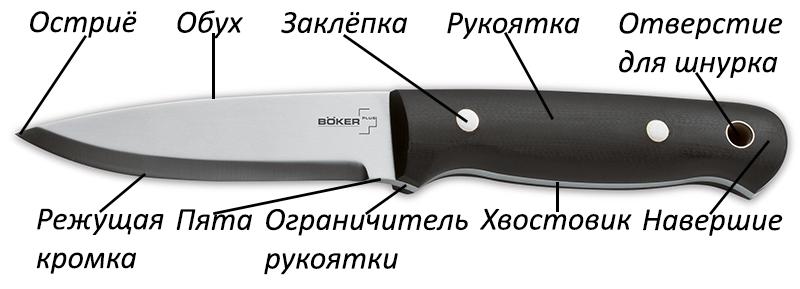 Составные части ножа