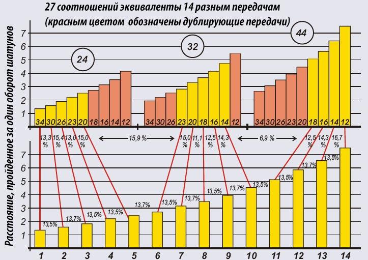 Сравнение трансмиссии Rohloff Speedhub с классической 27-скоростной