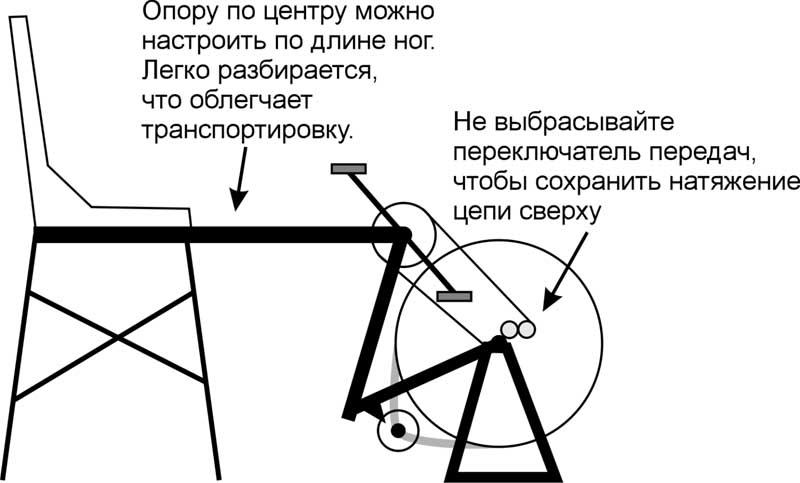 «вертикальный велосипед на