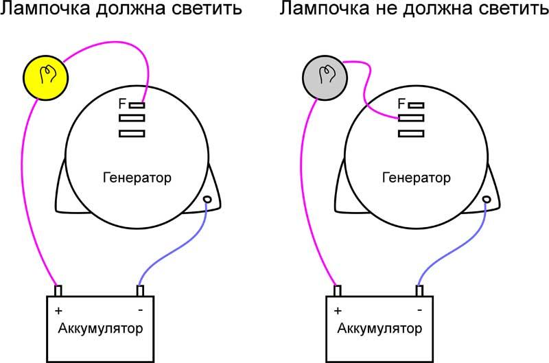 Схема работы самодельного стенда для проверки генераторов.  Самодельный стенд для проверки работоспособности...