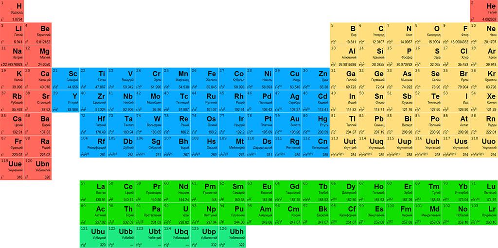 Расположение лития в периодической таблице элементов Менделеева