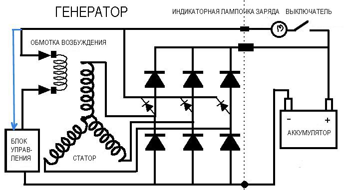 Устройство и принцип работы автомобильного генератора в составе велогенератора