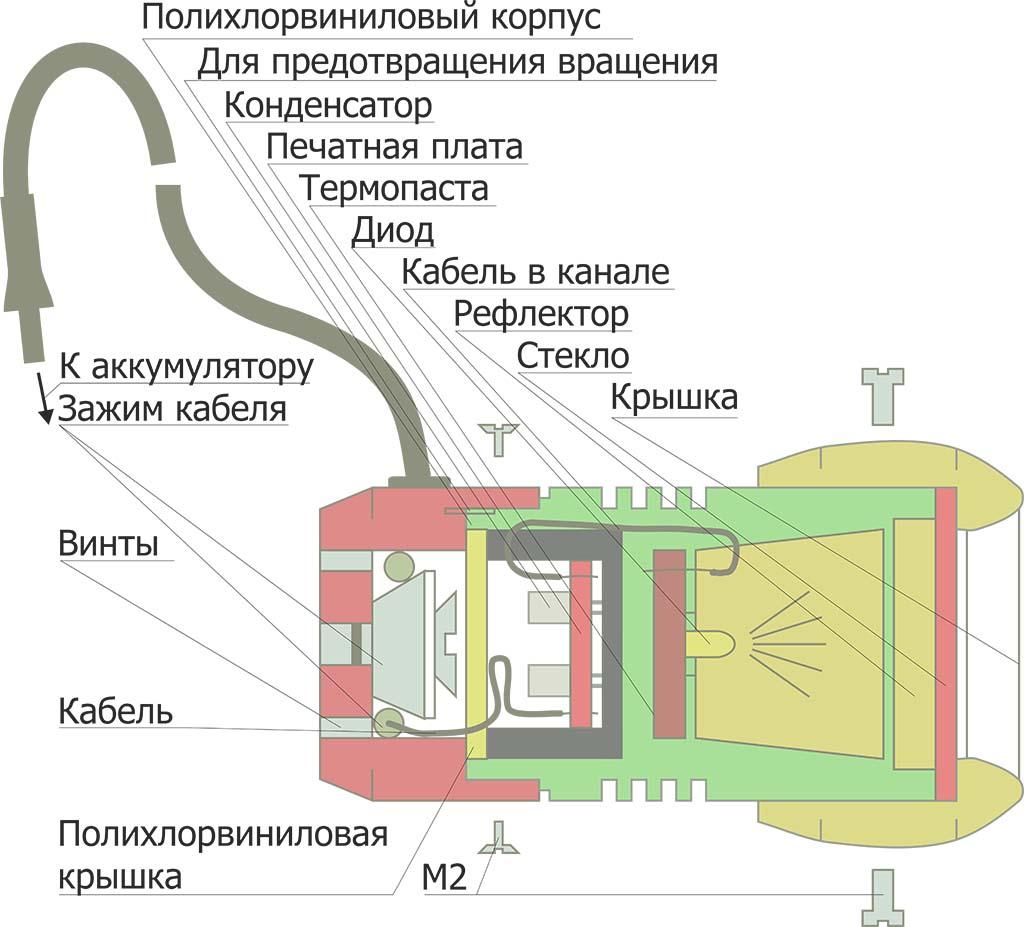 Механическое строение